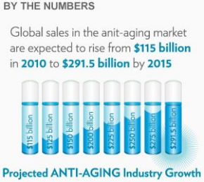 Anti-aging market expect to rise